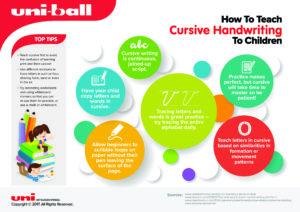 Infographic - how to teach cursive handwriting